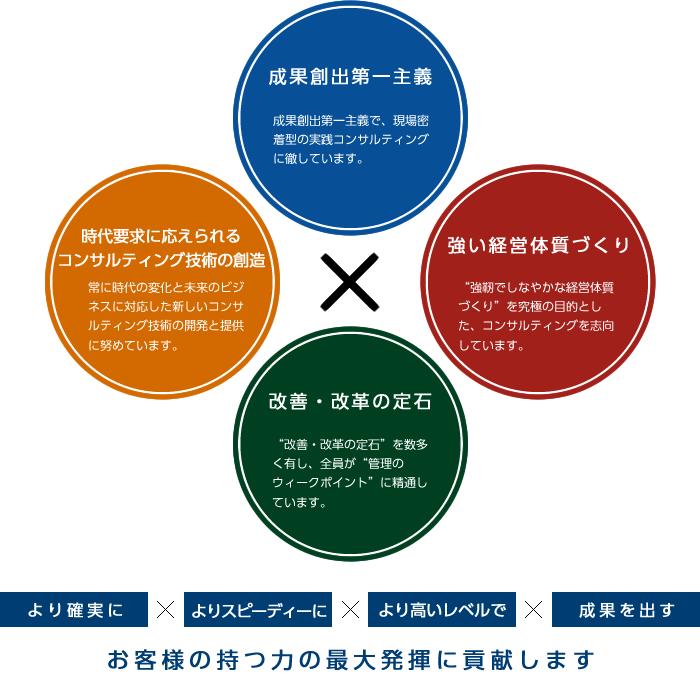 ジェムコ日本経営のコンサルティング